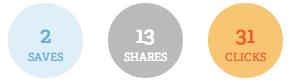 Bit.ly-Statistik zum Crowdfunding-Link