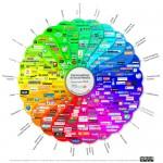 #SoMM Blogparade: Faszination Social Media