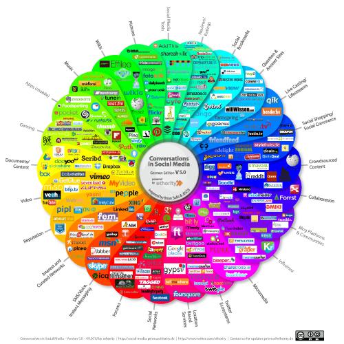 Social Media Prisma von http://www.ethority.de/